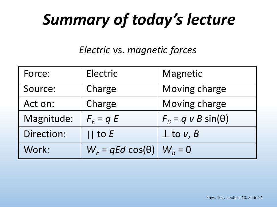 Summary of today's lecture Phys. 102, Lecture 10, Slide 21 Force: ElectricMagnetic Source: ChargeMoving charge Act on: Charge Moving charge Magnitude: