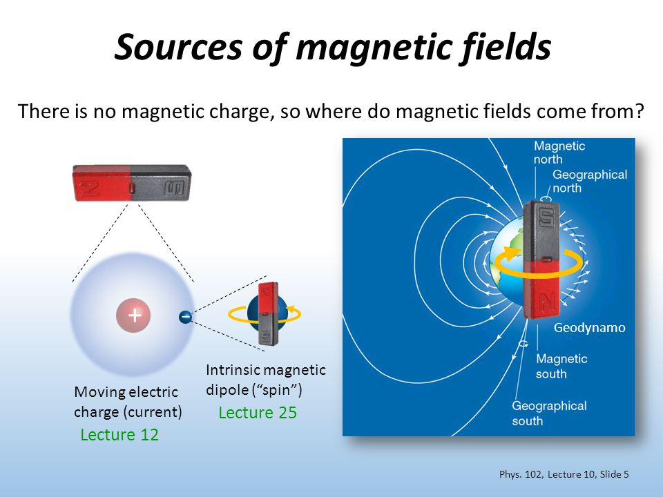 + Sources of magnetic fields Intrinsic magnetic dipole ( spin ) Moving electric charge (current) Lecture 12 Geodynamo There is no magnetic charge, so where do magnetic fields come from.