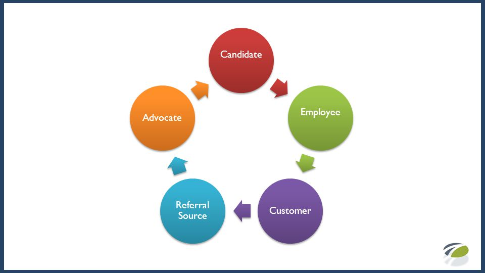 CandidateEmployee Customer Referral Source Advocate