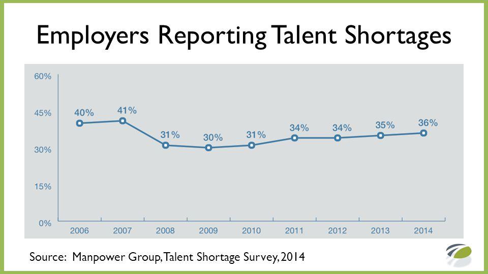 Top Ten Skill Shortages Source: Manpower Group, Talent Shortage Survey, 2014