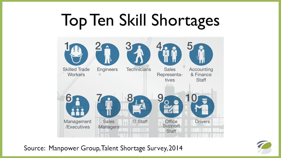 Top Ten Skill Shortages Source: Manpower Group, Talent Shortage Survey, 2014