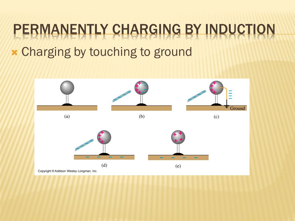  Charging by touching to ground