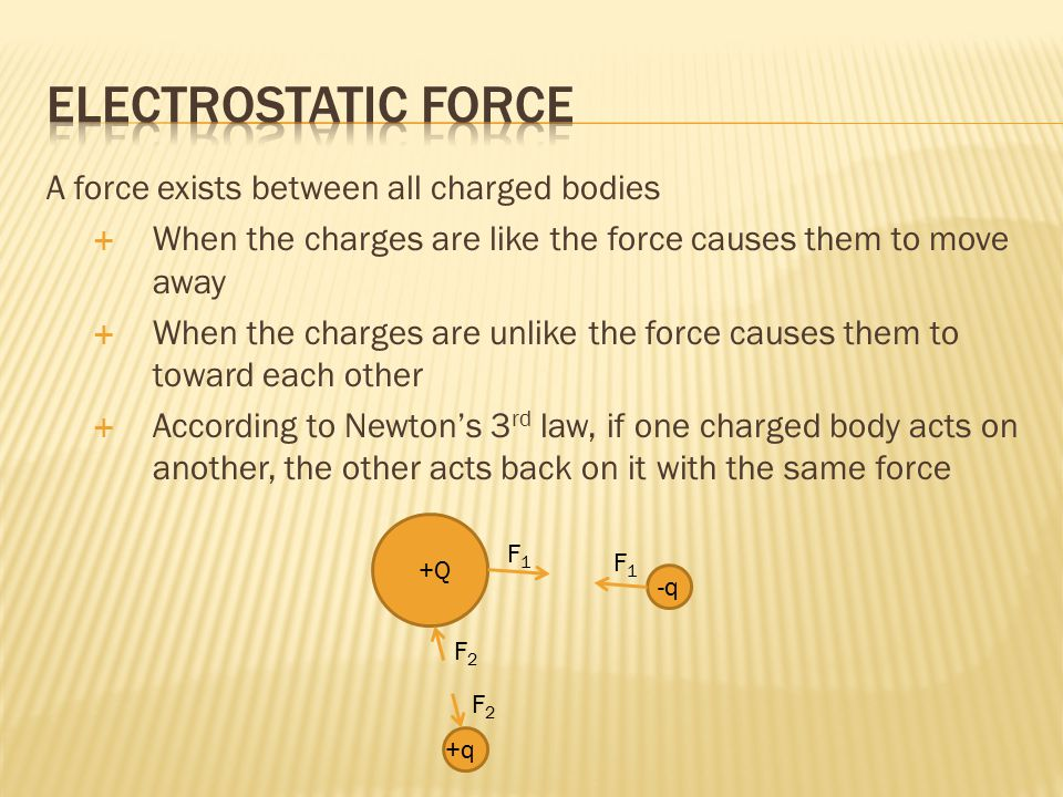 A force exists between all charged bodies  When the charges are like the force causes them to move away  When the charges are unlike the force causes them to toward each other  According to Newton's 3 rd law, if one charged body acts on another, the other acts back on it with the same force +Q -q +q F1F1 F1F1 F2F2 F2F2