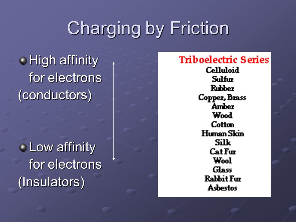 Charging by Friction High affinity for electrons (conductors) Low affinity for electrons (Insulators)