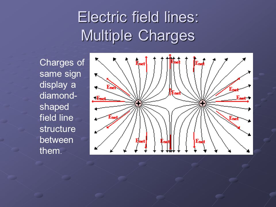 Electric field lines: Multiple Charges Charges of same sign display a diamond- shaped field line structure between them.