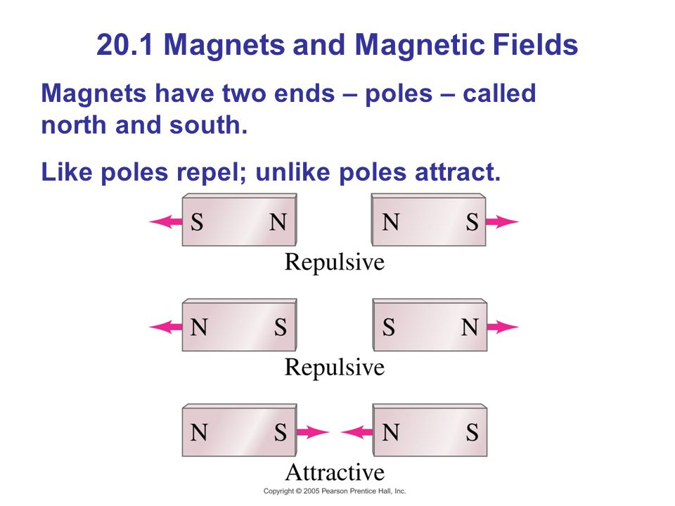 20.1 Magnets and Magnetic Fields Magnets have two ends – poles – called north and south.