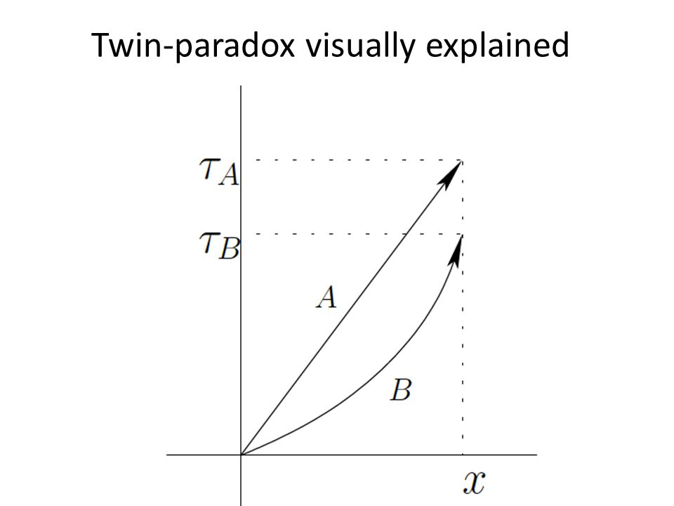 Twin-paradox visually explained
