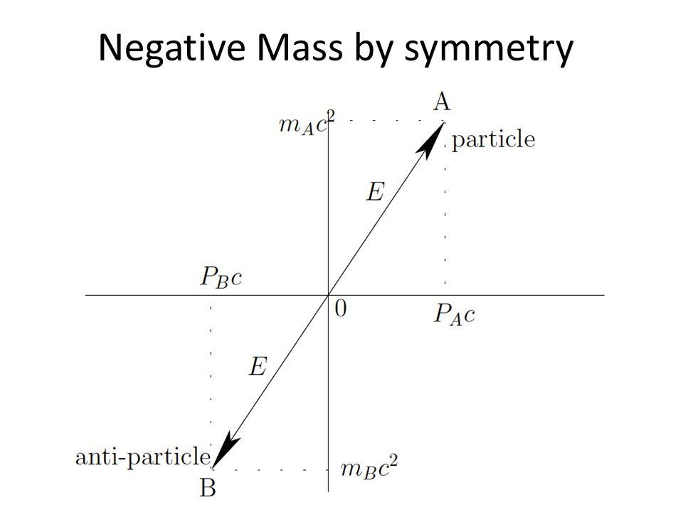 Negative Mass by symmetry