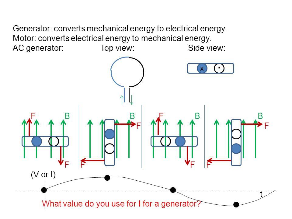 Generator: converts mechanical energy to electrical energy. Motor: converts electrical energy to mechanical energy. AC generator:Top view:Side view: F