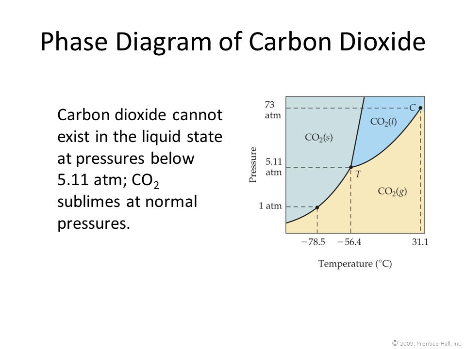 © 2009, Prentice-Hall, Inc. Phase Diagram of Carbon Dioxide Carbon dioxide cannot exist in the liquid state at pressures below 5.11 atm; CO 2 sublimes