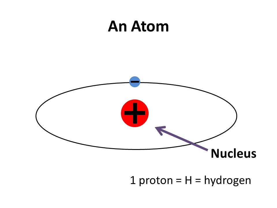 An Atom Nucleus 1 proton = H = hydrogen