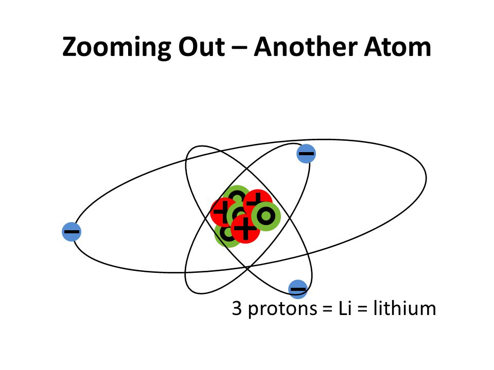 Zooming Out – Another Atom 3 protons = Li = lithium