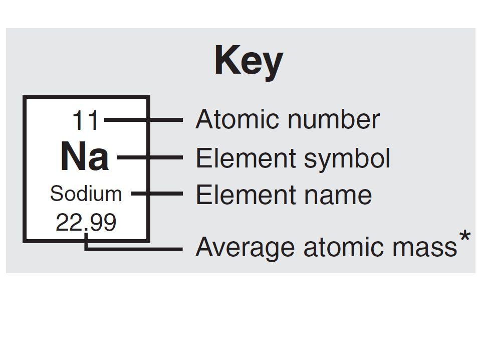 Key 11 Na Sodium 22.99 Atomic Number Element symbol Element name Average atomic mass*