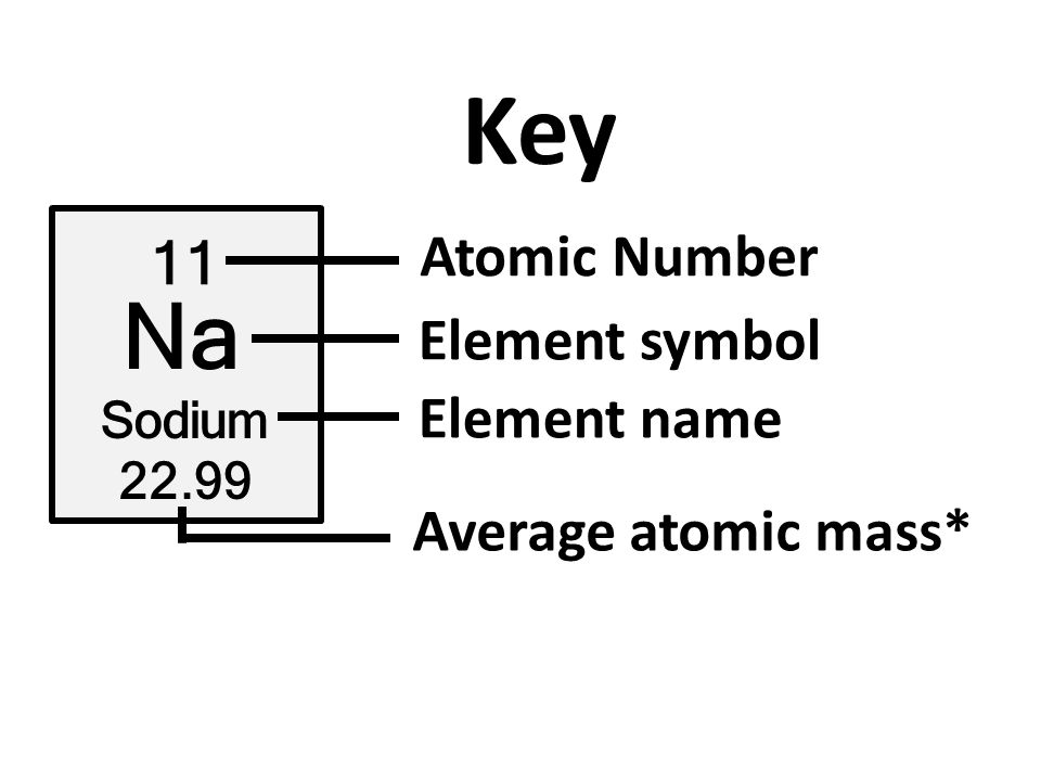 Periodic table periodic table with atomic mass and atomic number atomic structure key 11 na sodium atomic number element symbol periodic table periodic table with atomic mass urtaz Gallery