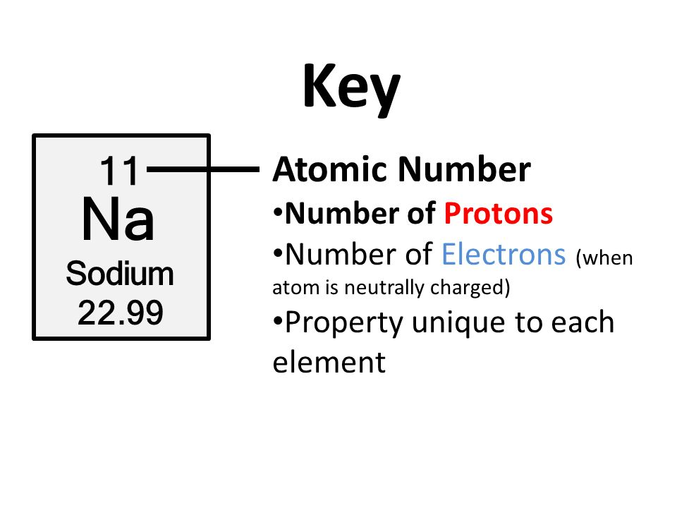 Atomic structure key 11 na sodium atomic number element symbol 5 key 11 na sodium 2299 atomic number number of protons number of electrons when atom is neutrally charged property unique to each element urtaz Image collections