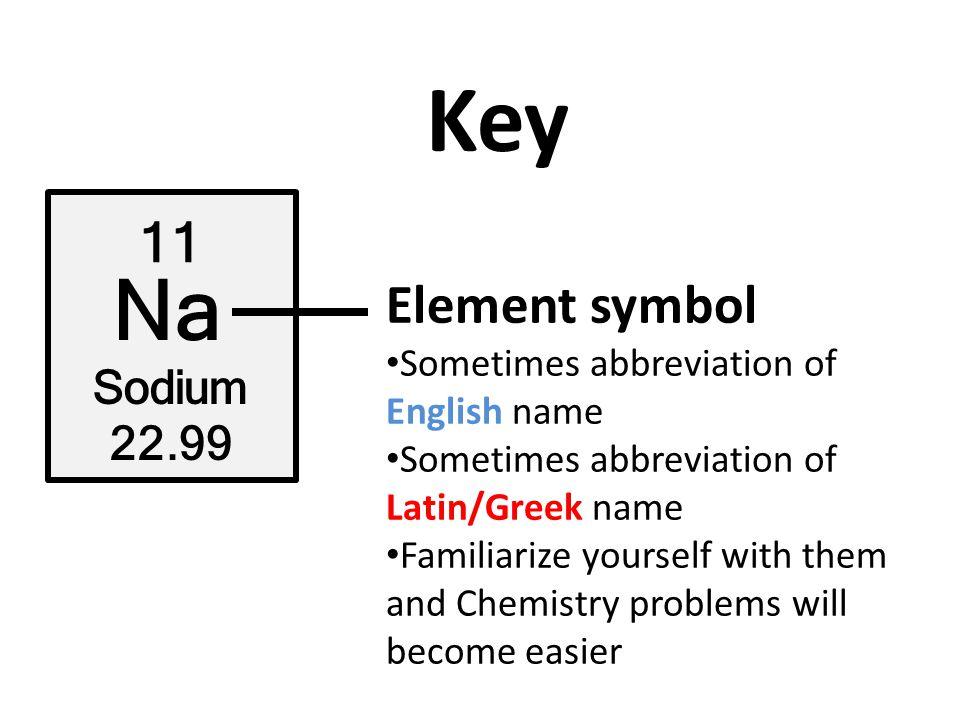 Key 11 Na Sodium 22.99 Element name What we call it