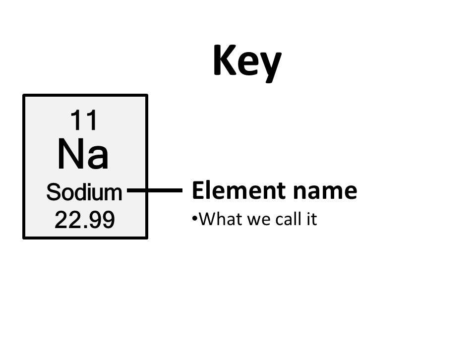 Key 11 Na Sodium 22.99 Element name What we call it