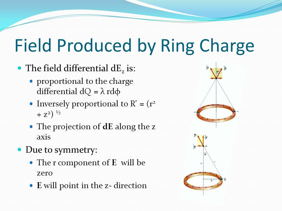 Field Produced by Ring Charge The field differential dE z is: proportional to the charge differential dQ = λ rdφ Inversely proportional to R' = (r 2 +