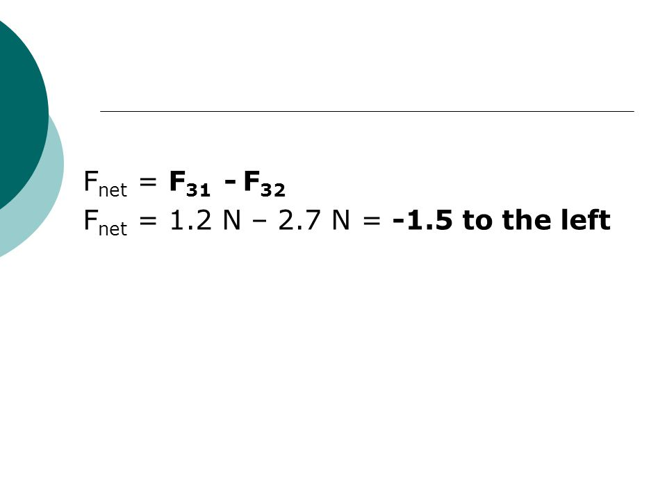 F net = F 31 - F 32 F net = 1.2 N – 2.7 N = -1.5 to the left