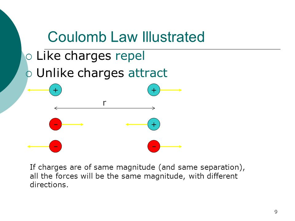 23.3 Coulomb's Law