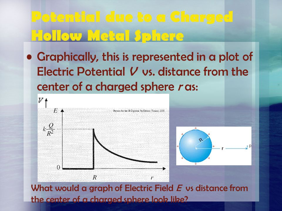 Potential due to a Charged Hollow Metal Sphere Outside the sphere the charge can be considered to be a point charge placed at the center. Inside the s