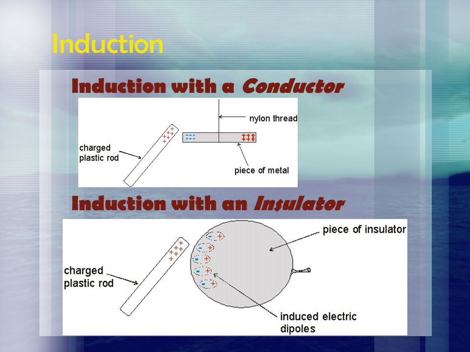 Electroscope Grounding Cutnell & Johnson, Wiley Publishing, Physics 5 th Ed.