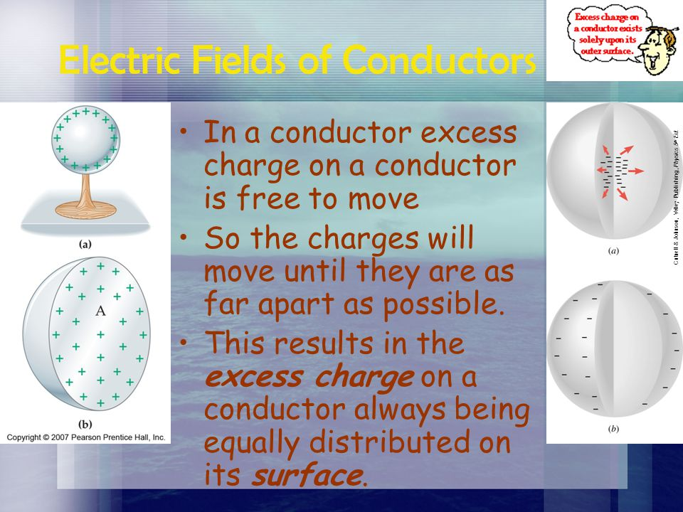 Clicker Understanding A small sphere is suspended from a string in a uniform electric field. Several different cases of sphere mass and sphere charge