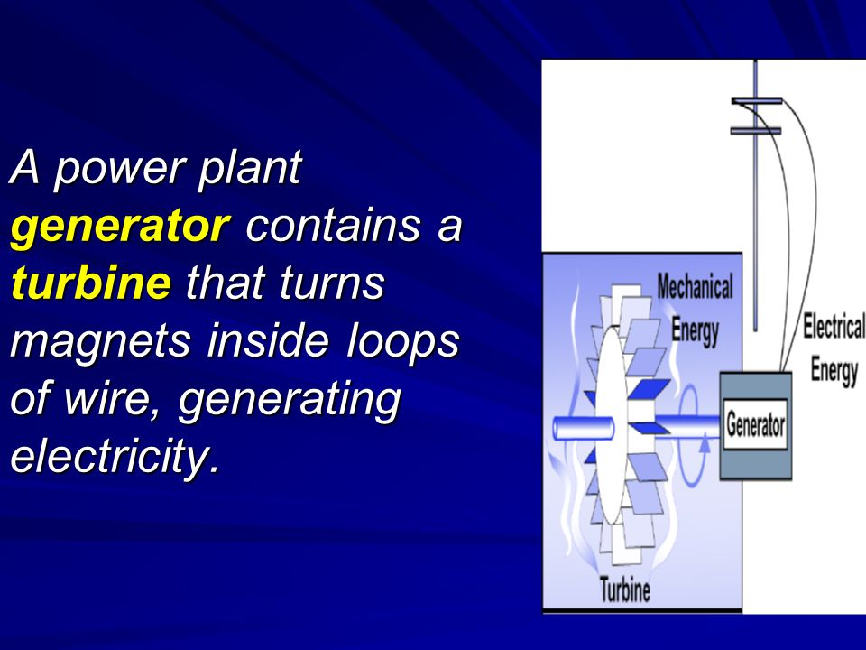 A power plant generator contains a turbine that turns magnets inside loops of wire, generating electricity.