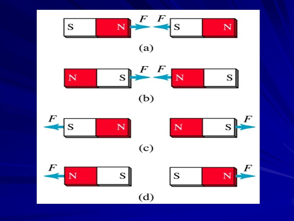 When a magnet moves into a coil of wire, it induces electric current to flow in the coil.