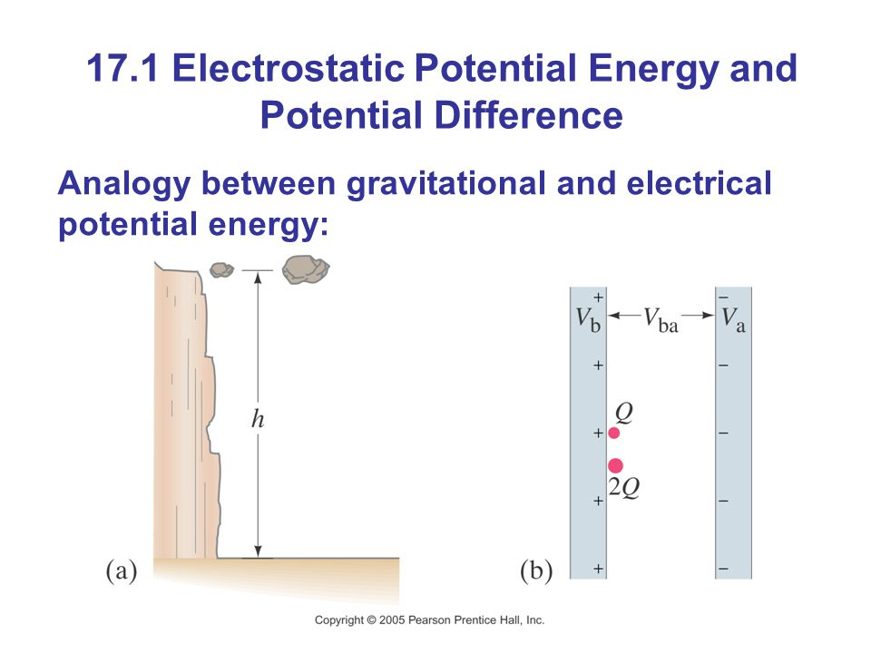 17.1 Electrostatic Potential Energy and Potential Difference Analogy between gravitational and electrical potential energy: