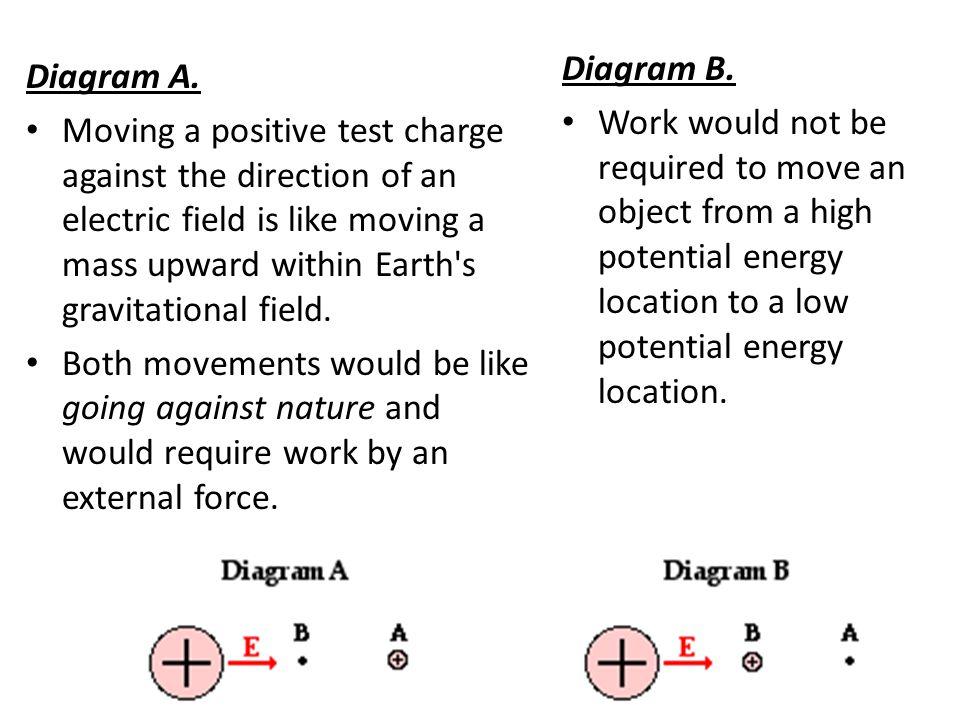 Diagram A.