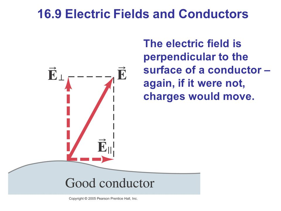 16.9 Electric Fields and Conductors The electric field is perpendicular to the surface of a conductor – again, if it were not, charges would move.