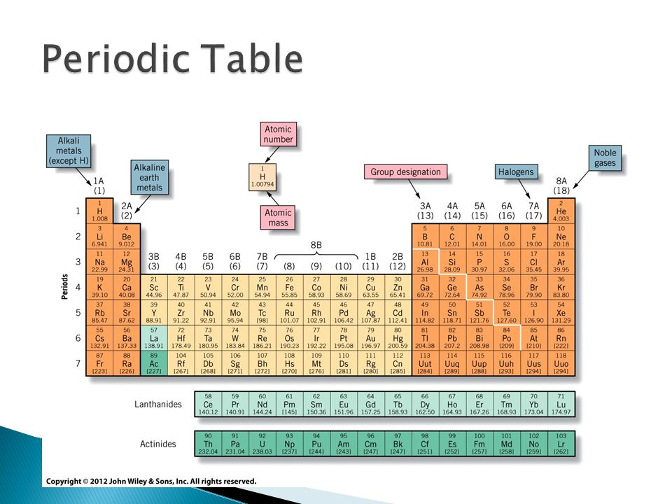 1A2ABB7A8A Alkali MetalsAlkaline Earth Metals Transition Metals Lanthanide & Actinide HalogensNobel Gases Very reactive Metals except for H +1 ions React with Oxygen to form compounds that dissolve into alkaline solutions in water Reactive +2 ions Oxygen compounds are strongly alkaline Many are not water soluble Metals Form ions with several different charges (oxidation states) Tend to form +2 and +3 ions Lanthanides 58 – 71 Actinides 90 – 103 Actinides are radioactive Reactive Form diatomic molecules in elemental state -1 ions Salts with alkali metals Inert Heavier elements have limited reactivity Do not form ions Monoatomi c gases