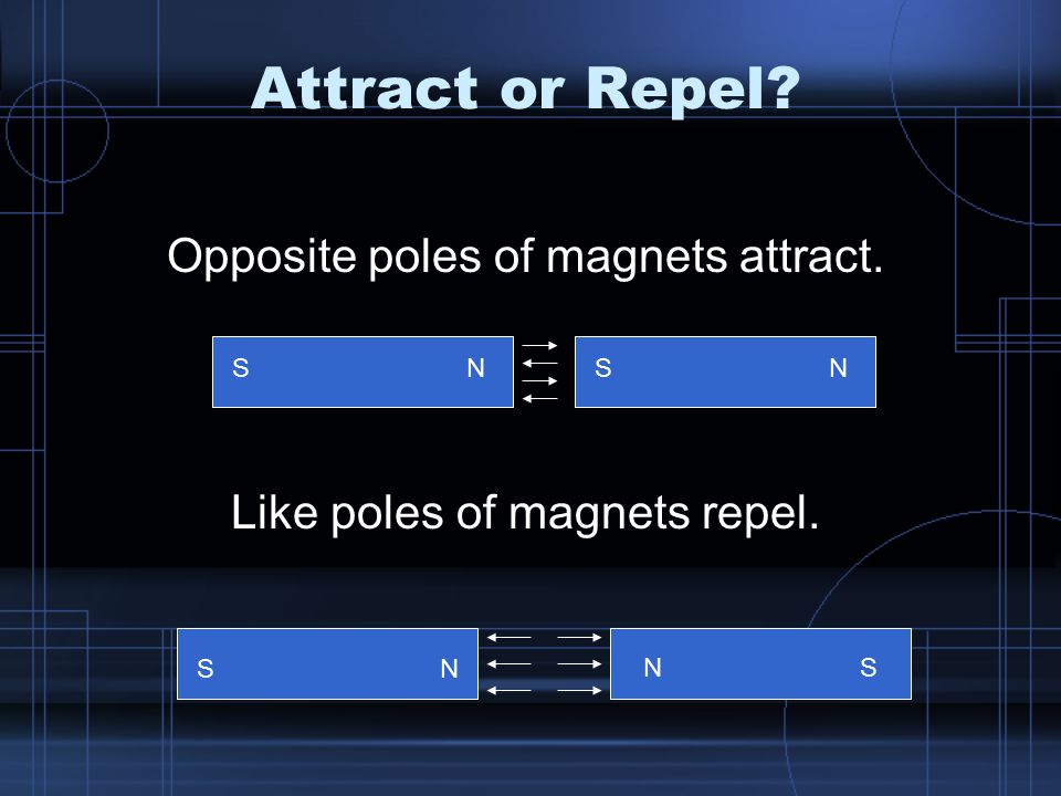 Attract or Repel? Opposite poles of magnets attract. Like poles of magnets repel. S S S S NN N N