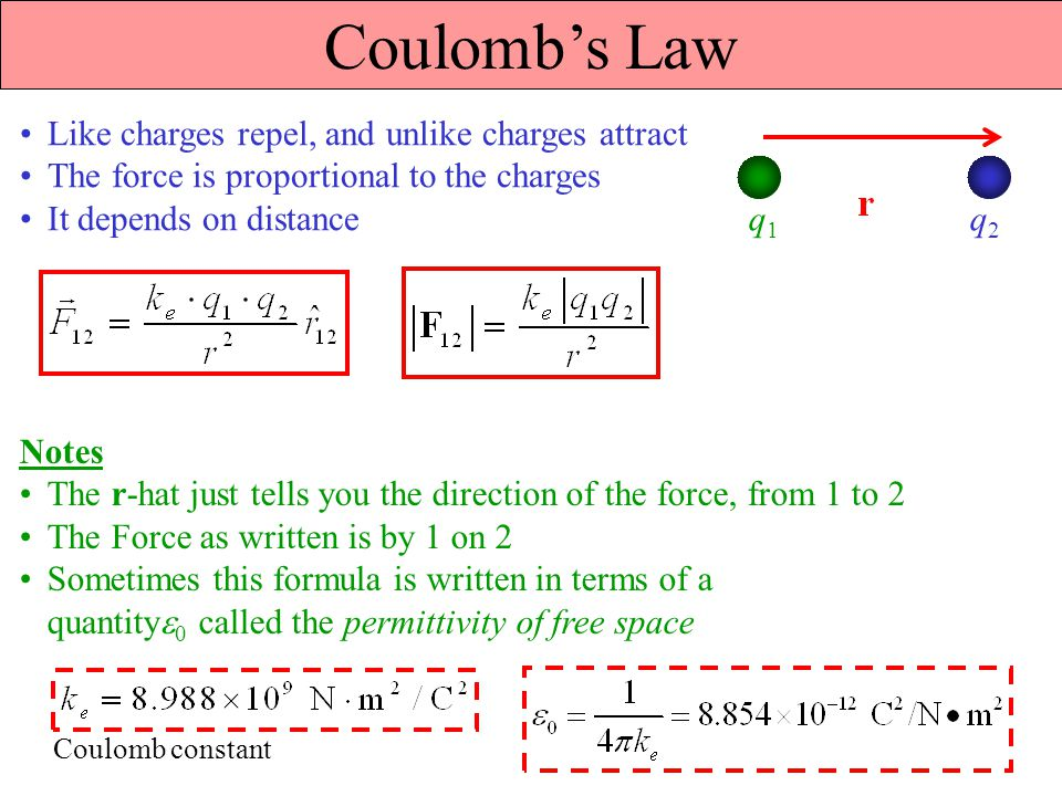 Coulomb's Law Like charges repel, and unlike charges attract The force is proportional to the charges It depends on distance q1q1 q2q2 Notes The r-hat just tells you the direction of the force, from 1 to 2 The Force as written is by 1 on 2 Sometimes this formula is written in terms of a quantity  0 called the permittivity of free space Coulomb constant
