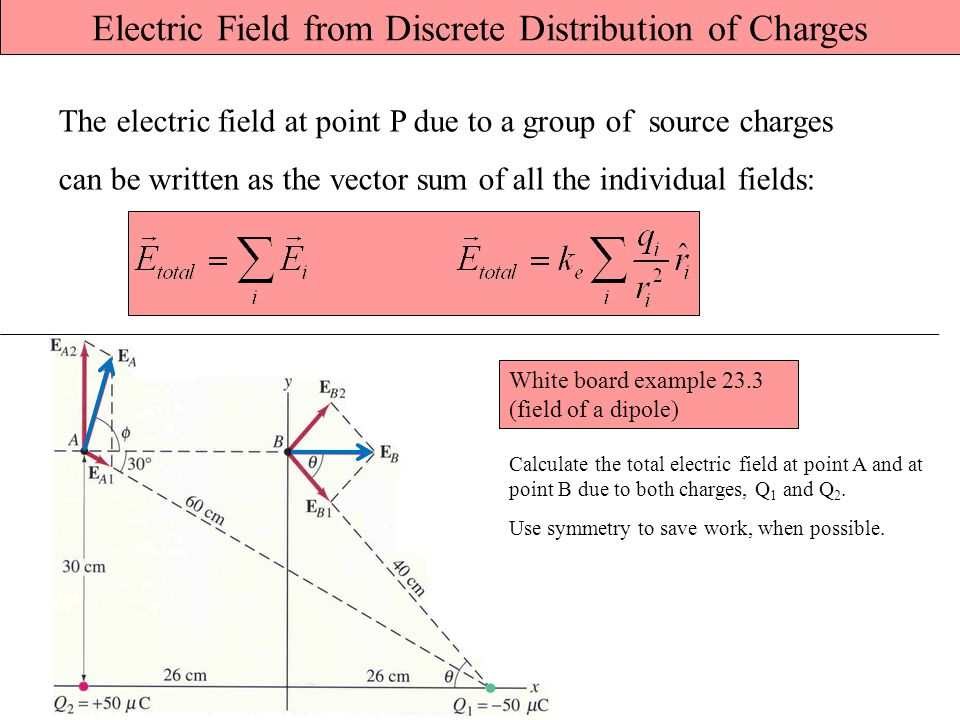 Electric Field from Discrete Distribution of Charges The electric field at point P due to a group of source charges can be written as the vector sum of all the individual fields: Calculate the total electric field at point A and at point B due to both charges, Q 1 and Q 2.