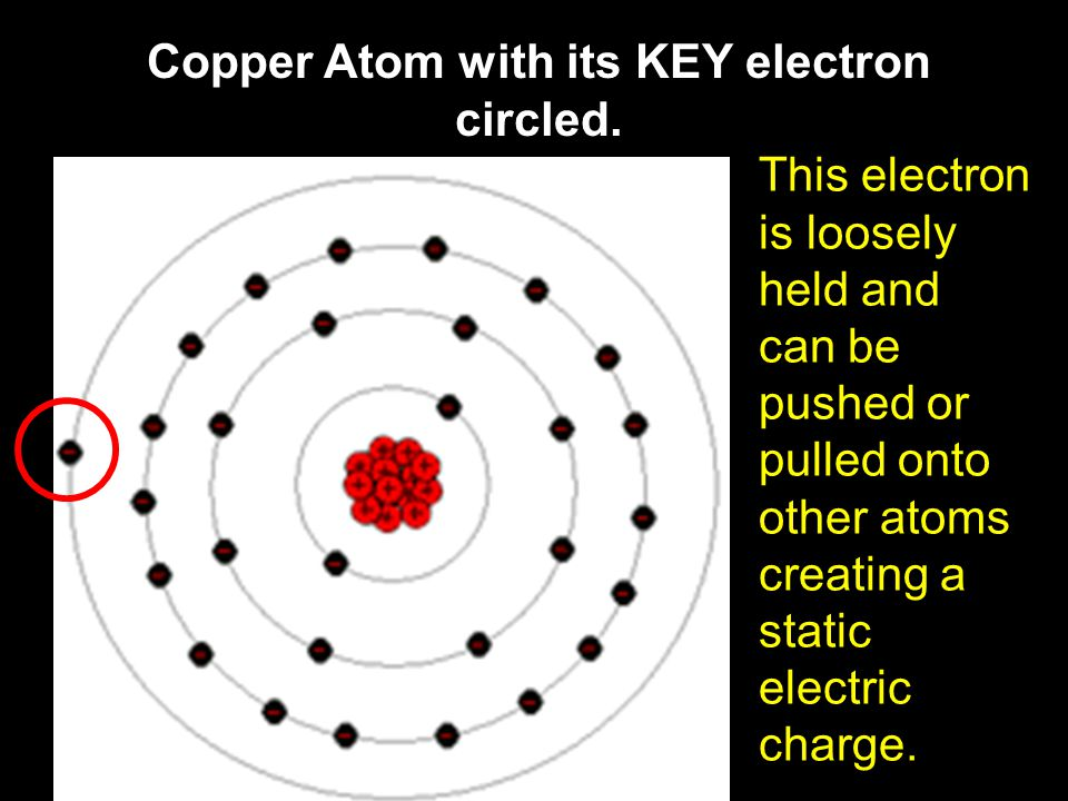 Copper Atom with its KEY electron circled. This electron is loosely held and can be pushed or pulled onto other atoms creating a static electric charg