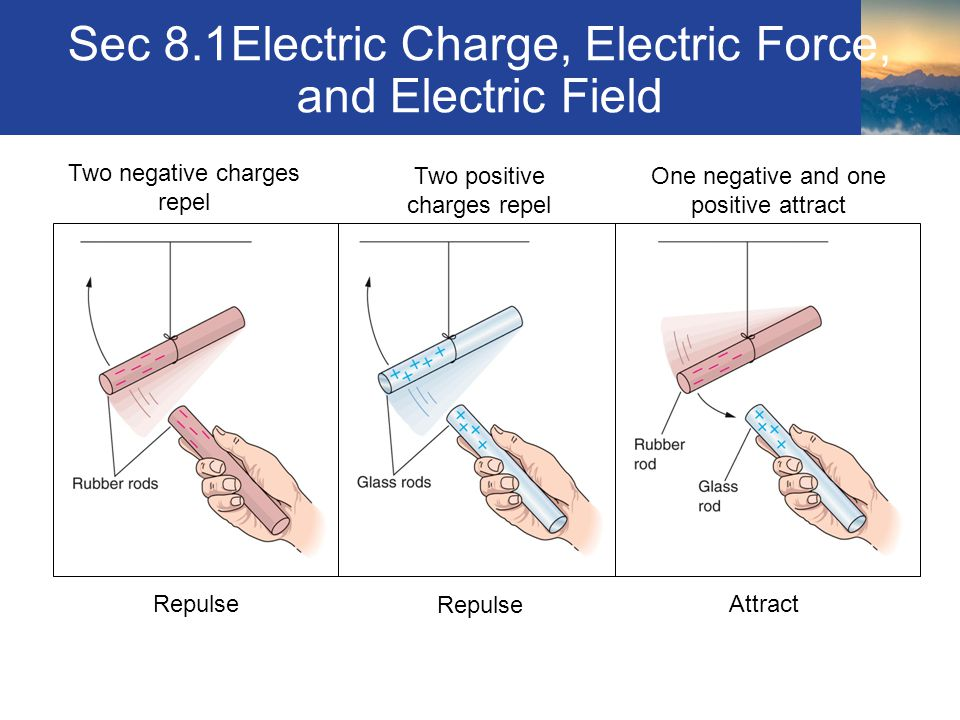 Sec 8.1Electric Charge, Electric Force, and Electric Field Section 8.1