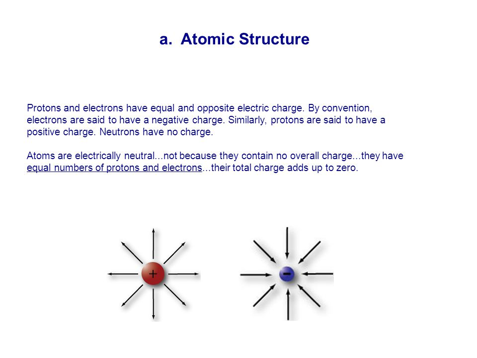 a. Atomic Structure Protons and electrons have equal and opposite electric charge.