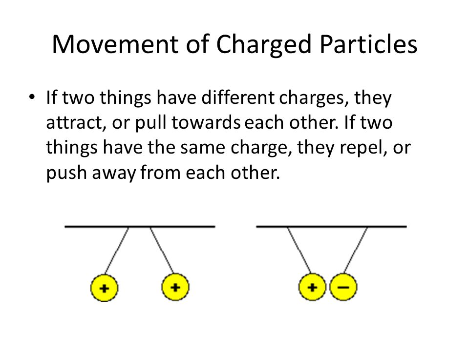 Movement of Charged Particles If two things have different charges, they attract, or pull towards each other. If two things have the same charge, they