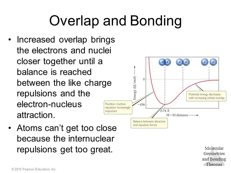 © 2015 Pearson Education, Inc. Molecular Geometries and Bonding Theories Overlap and Bonding Increased overlap brings the electrons and nuclei closer