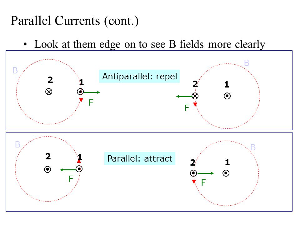 Parallel Currents (cont.) Look at them edge on to see B fields more clearly Antiparallel: repel F F Parallel: attract F F B B B B 2 1 2 2 2 1 1 1