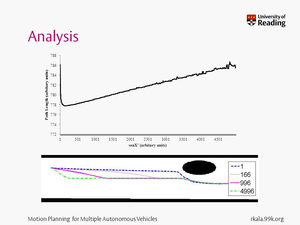 Motion Planning for Multiple Autonomous Vehicles Analysis rkala.99k.org
