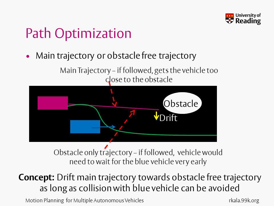 Motion Planning for Multiple Autonomous Vehicles Path Optimization Main trajectory or obstacle free trajectory rkala.99k.org Obstacle only trajectory – if followed, vehicle would need to wait for the blue vehicle very early Main Trajectory – if followed, gets the vehicle too close to the obstacle Obstacle Concept: Drift main trajectory towards obstacle free trajectory as long as collision with blue vehicle can be avoided Drift