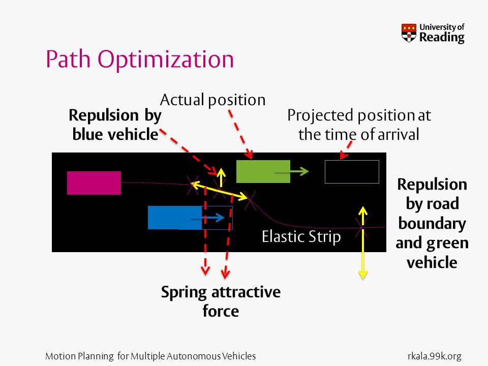 Motion Planning for Multiple Autonomous Vehicles Path Optimization rkala.99k.org Projected position at the time of arrival Actual position Elastic Strip Repulsion by blue vehicle Repulsion by road boundary and green vehicle Spring attractive force