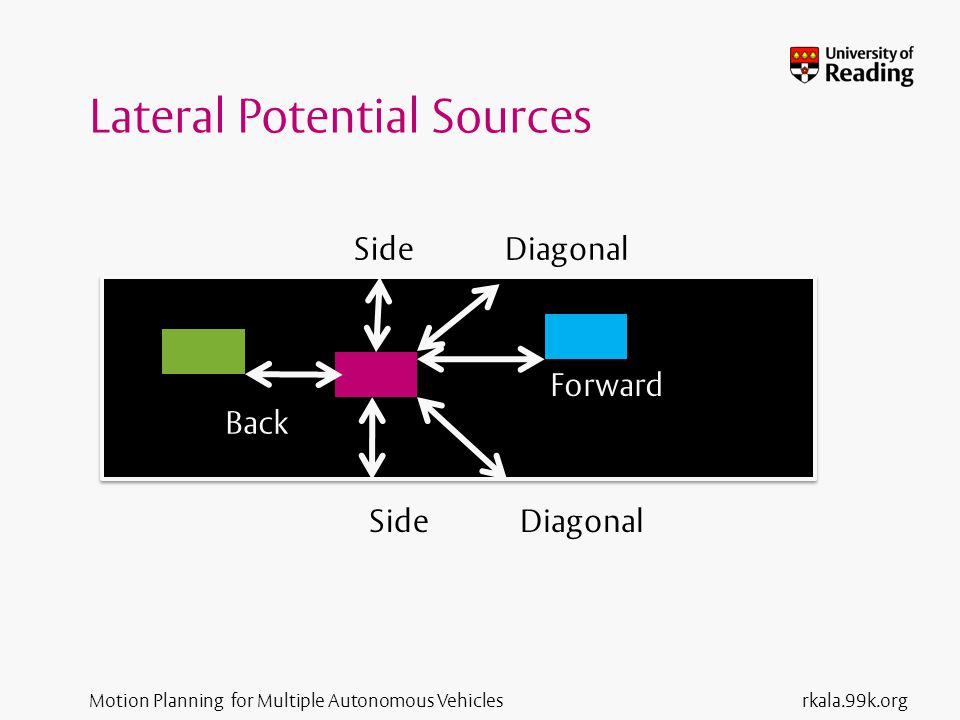 Motion Planning for Multiple Autonomous Vehicles Plan Extension The strategy corresponding to the selected best plan is used for further plan extension calls If the plan ends with an obstacle – additionally an obstacle only trajectory is computed – main trajectory is re-generated using the strategy that resulted in obstacle only trajectory – this results in similarity between an obstacle only trajectory and the main trajectory rkala.99k.org