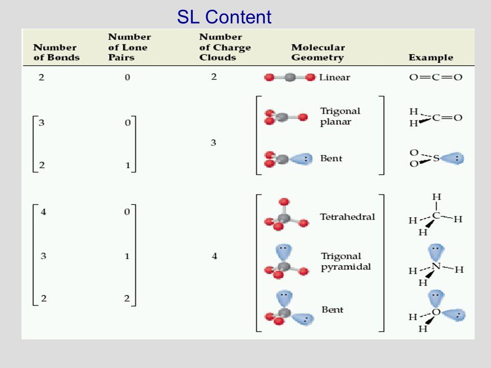 SL Content