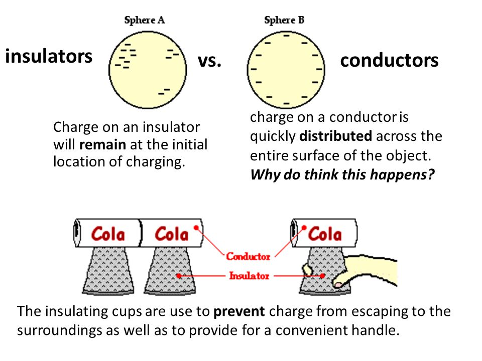 Good Conductor/ Poor Insulator Allows electrons to flow freely. Good Insulator/ Poor Conductor Strongly resists flow of electrons. Conductive Properti