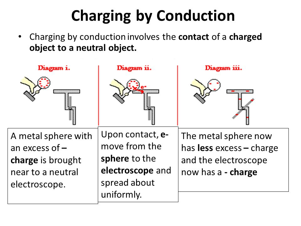 Law of Conservation of Charge The total amount of charge in a closed system remains constant – charge is not created or destroyed, it only moves from