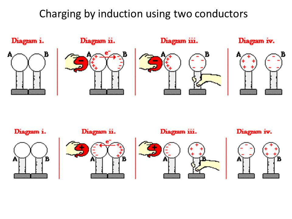 Charging by Induction charging by induction method is to charge an object without actually touching the charged object. Charging by induction requires